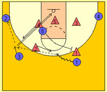 Basketball Plays Middle Zone Screen
