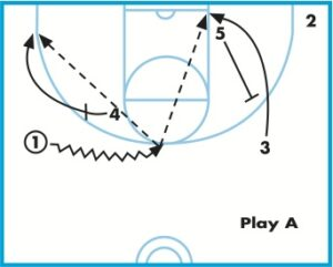 Basketball Plays Pick and Roll Plays