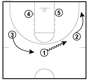 Basketball Plays Push