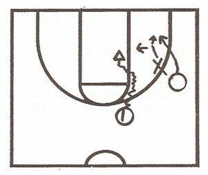 Coaching Basketball: Coach K Defensive Notes