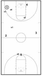3 Basketball Drills from Shaka Smart