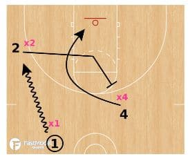 3 on 3 7 Seconds to Score Drill