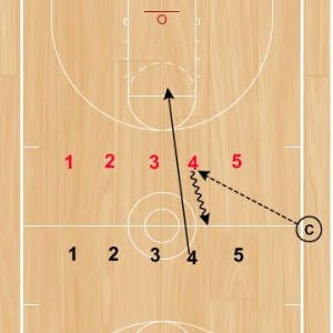 Basketball Drills: Defensive Conversion