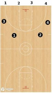 8-6-4 Conversion and Conditioning Drill