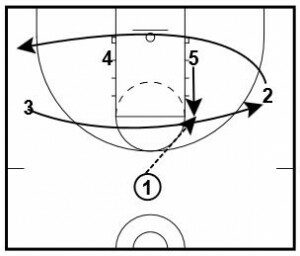 Ball Screen Plays: Baseline Flash