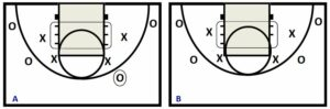 Basketball Drills Defend the Lane Drills