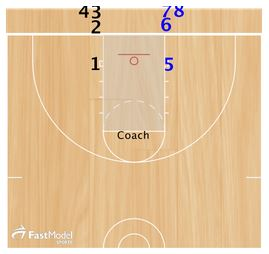 Basketball Drills Finishing Toughness Drills