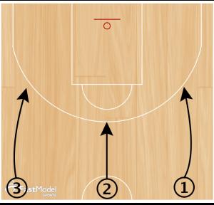 Basketball Drills Hit Ahead Scoring Series