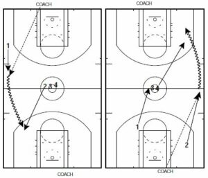 Basketball Drills:  One on One