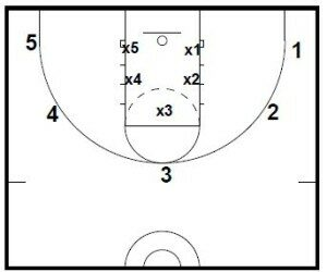 Basketball Drills Rebounding Drills