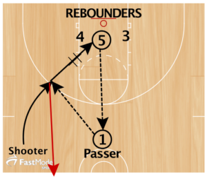 Basketball Drills Stephen Curry Shooting
