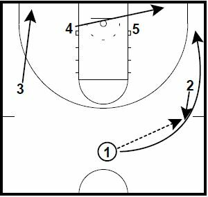 Basketball Plays Double Stack