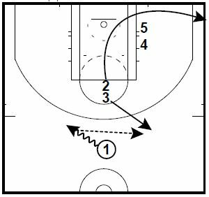 Basketball Plays Double Stacks Step Up