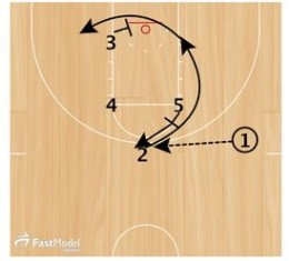 Basketball Plays Oklahoma State Man to Man Sets