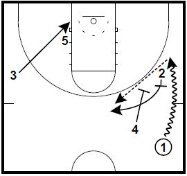 Basketball Plays Pistol Side Chest 4
