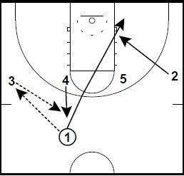 Basketball Plays UCLA Spanish Twist