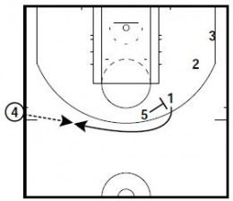 Basketball Plays: Brad Stevens SLOBs