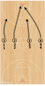 Basketball Drills: Competitive 31