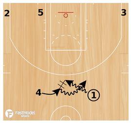 Basketball Plays: Chicago Bulls