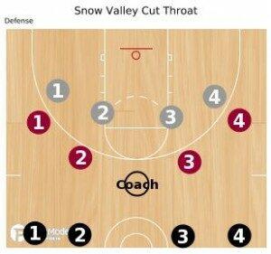 Basketball Drills: Defensive Cut Throat