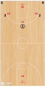 5 on 4 to 5 on 5 Transition Drill