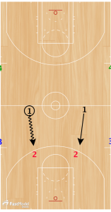 Basketball Drills 2 on 2 Deny and Grind Drill