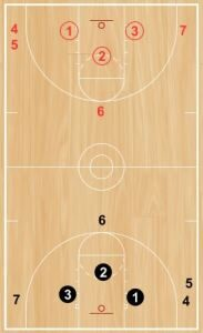 Basketball Drills 3 Basketballs 2 Ends Shooting