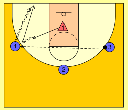 Basketball Drills 3 on 1 Defensive Rotations