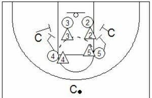 Basketball Drills 4 Defensive Drills