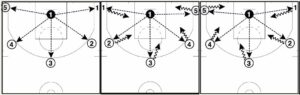 Basketball Drills 37 Point Thriller Shooting