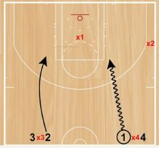 Basketball Drills 2v1 Continuous Box Transition