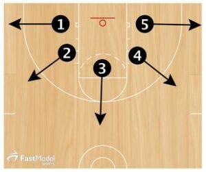 Basketball Drills Improvement Season Shooting
