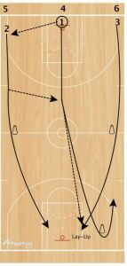 Basketball Drills Celtic and Laker Passing Drills