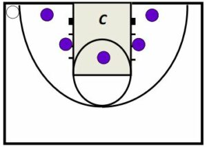 Basketball Drills Ball Screen Pocket Passing