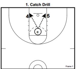 Basketball Drills Post Drills