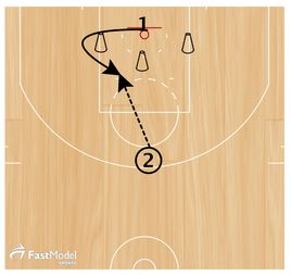 Basketball Drills Schrempf Shooting