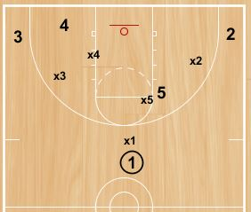 Basketball Drills Smother Defensive Drill