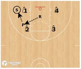 Basketball Drills: UNO Shooting Drill