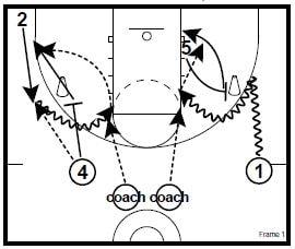 Ball Screen Wave Drills