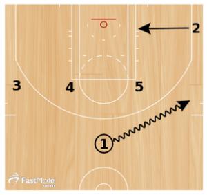 Basketball Plays Spurs Zipper Elevator