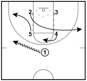 Post Catch 1-2-2 Zone Attack