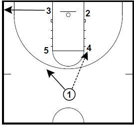 Basketball Plays Box Elbow Split High