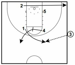 Basketball Plays Box NY Overload