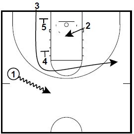 Basketball Plays Double Zipper 3