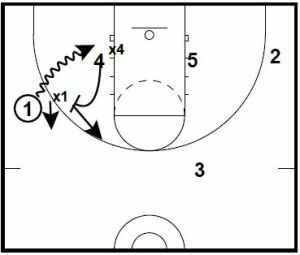 Basketball Plays Down Ball Screen Counter Options