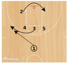 Basketball Plays: H Stack