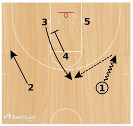 Basketball Plays Inside Triangle