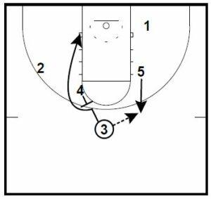 Basketball Plays Louisville Man to Man Set