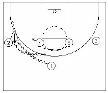 Basketball Plays Michigan State On Ball Sets