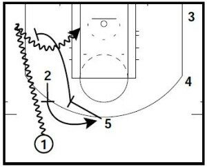 Basketball Plays from the Spurs and Heat